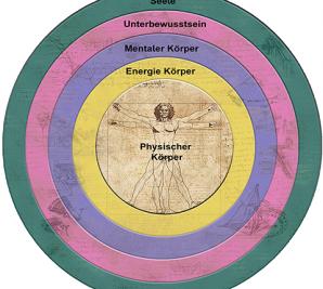 Das 5 Ebenen Modell